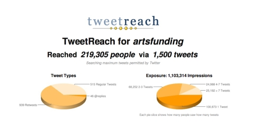 Artsfundingreach